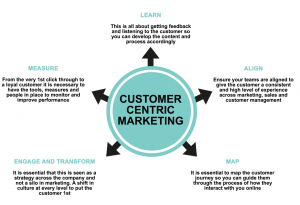 customer_centric_marketing